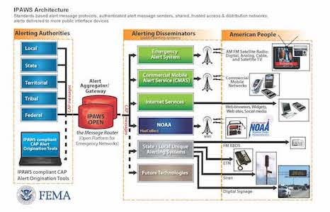 Diagram showing IPAWS architecture